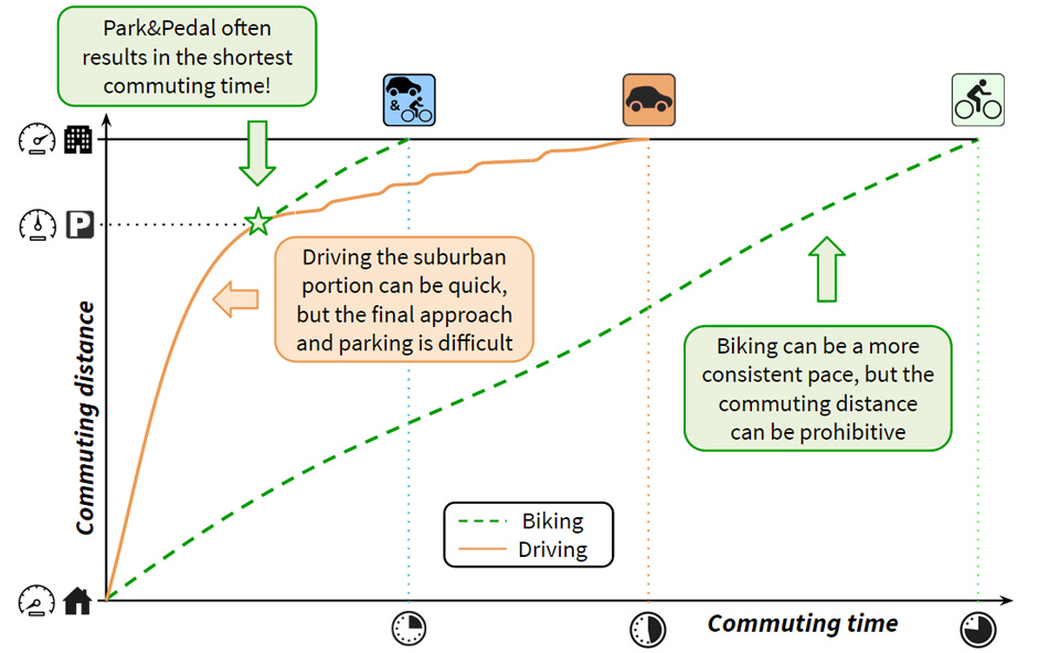 Park-and-Pedal-time-savings-graph-final.jpg